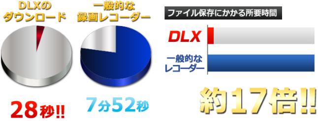 DLX2 性能