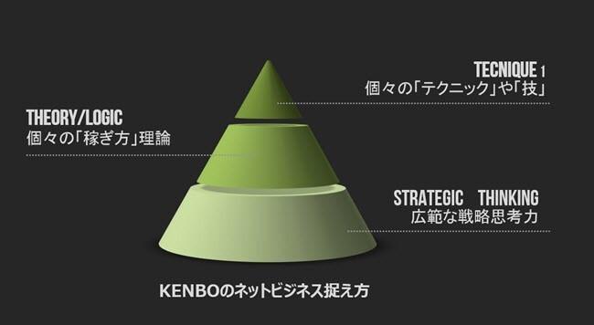 稼ぎ方 KENBO